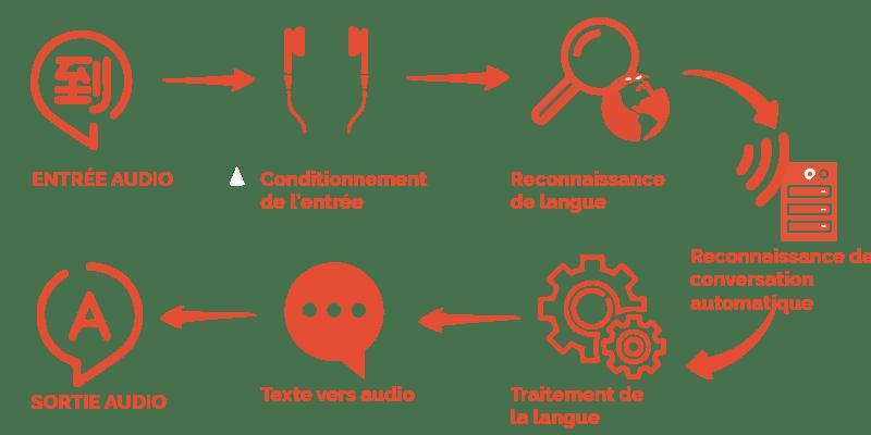 écouteurs de traduction simultanée